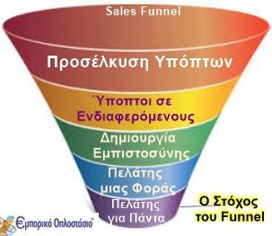 sales funnel eoplostasio